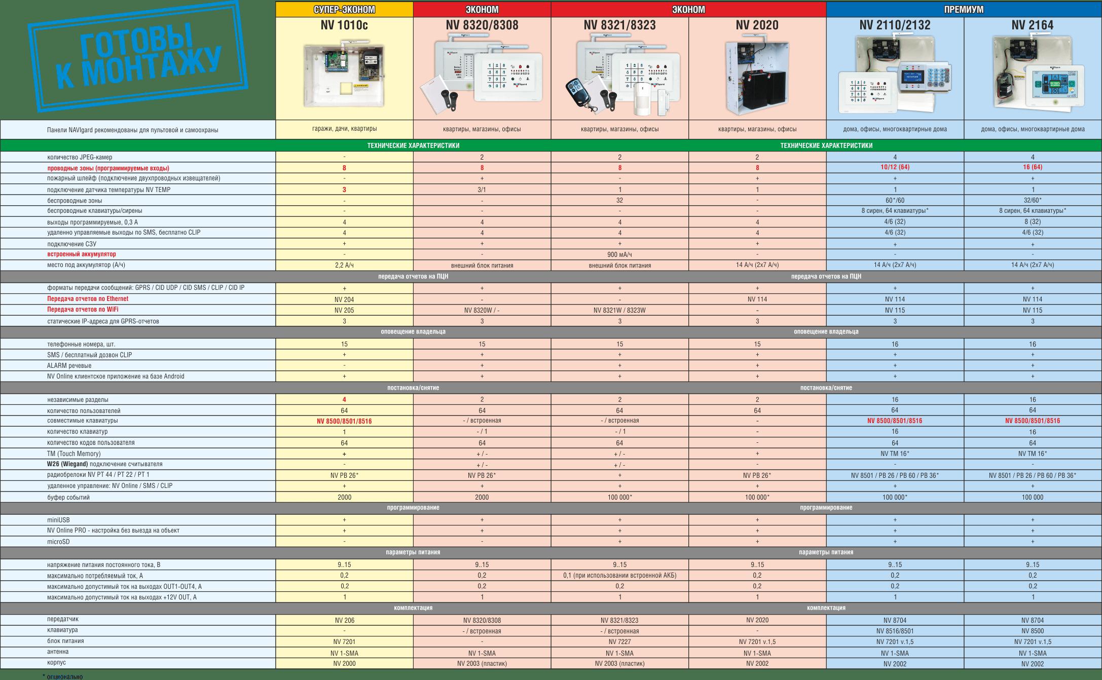 Таблица-описание возможностей решений